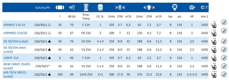 medicinski-kompresori-tabela1